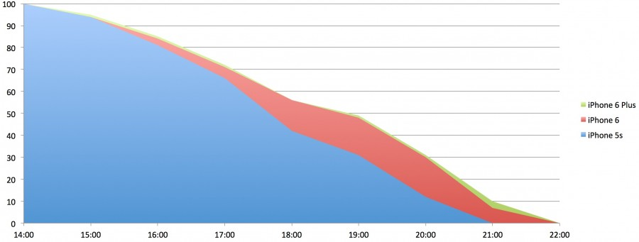 iphone-5s-6-6plus-battery-graph