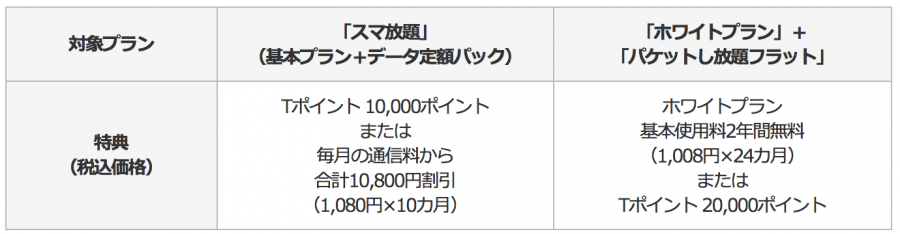softbank-norikae-tpoint
