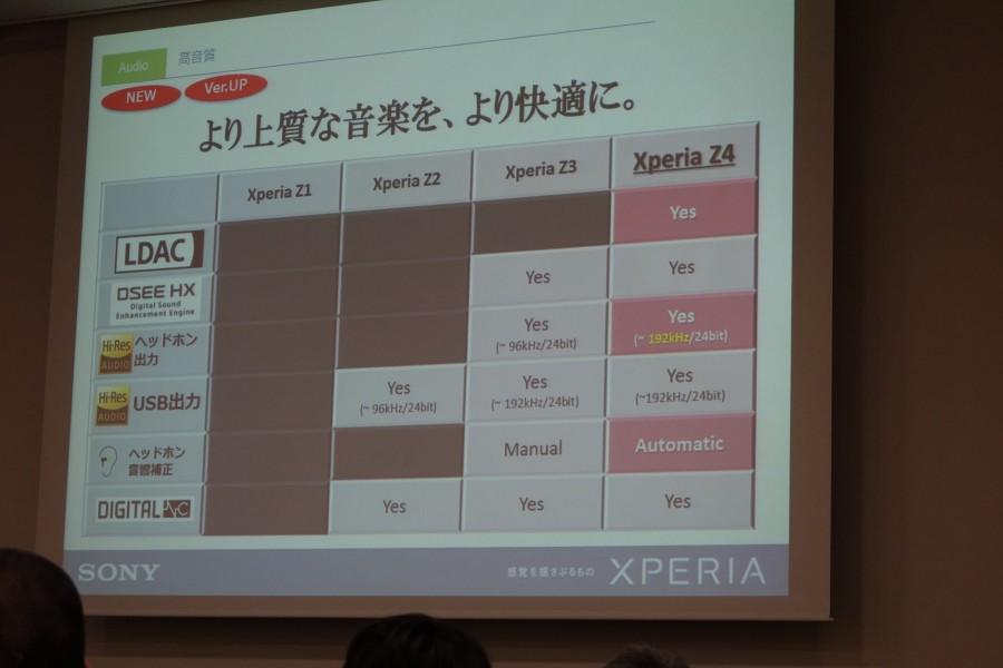 xperia z4 event presentation 23