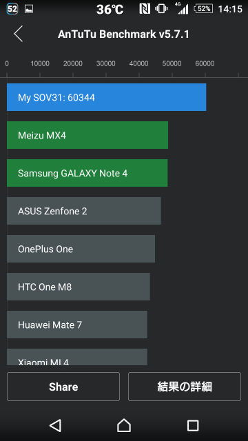 xperia z4 benchmark in water