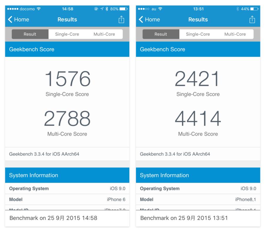 iphone-6-6s-benchmark