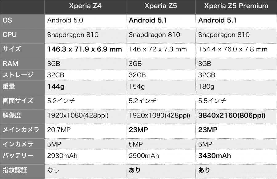 xperia-z4-z5-z5-premium