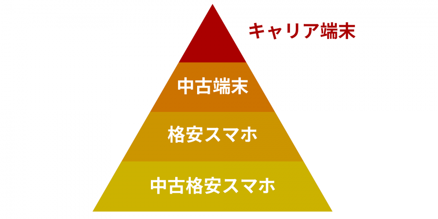 smartphone-pyramid-diagram