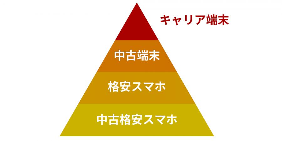 smartphone-pyramid-diagram