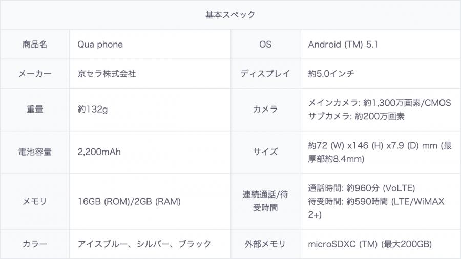 qua-phone-spec