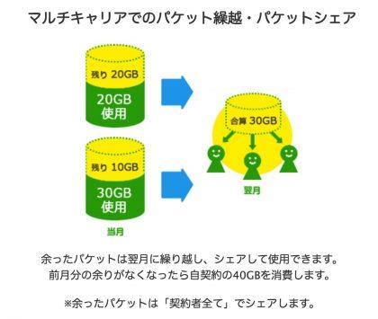 starcom mobile share