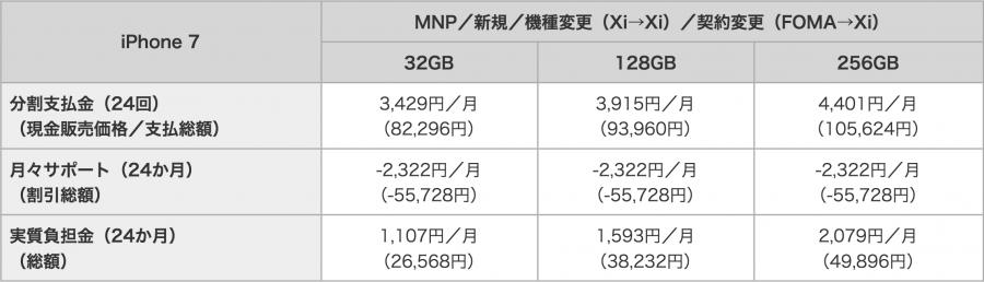 docomo-iphone-7-price